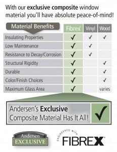 Fibrex Material Chart Small